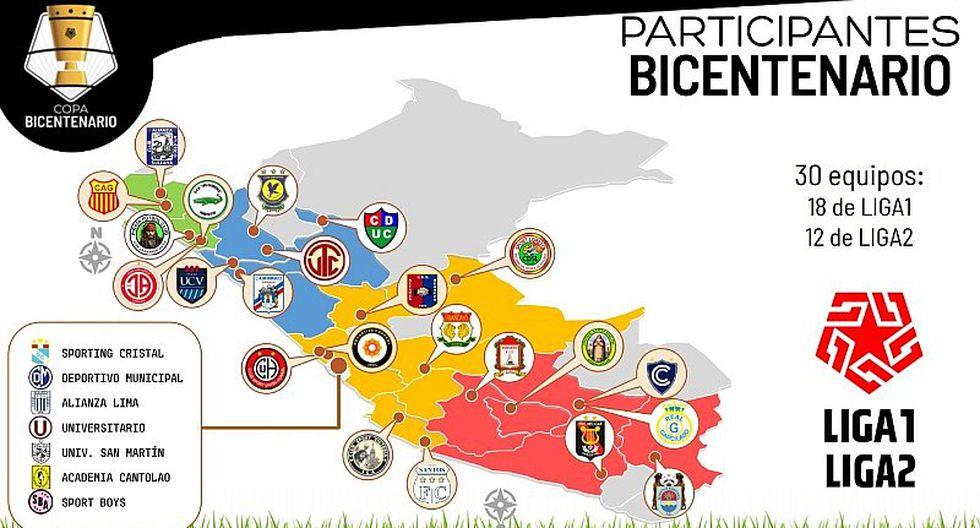 Copa Bicentenario: Clubes de Primera División anuncian que no participarán del Torneo Intermedio