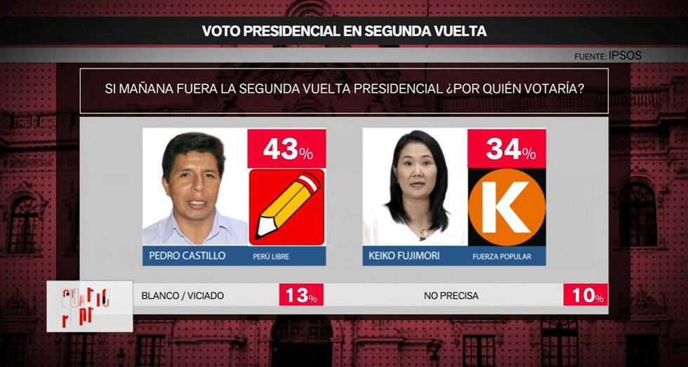 Resultados de la Encuesta IPSOS.