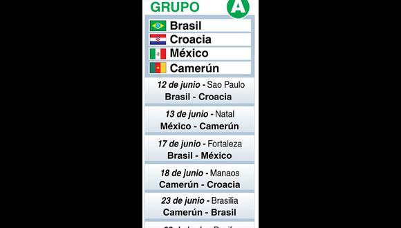 Mundial Brasil 2014: Conoce a todos los jugadore del grupo A