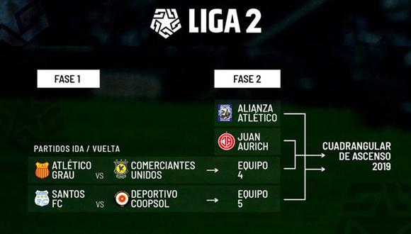 Atlético Grau vs. Comerciantes Unidos y Santos FC vs. Coopsol se miden en la primera fase de la Liga 2. (Foto: @Liga1Movistar)