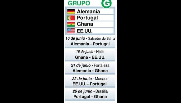 Mundial Brasil 2014: Los jugadores que estarán en el grupo g