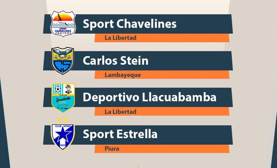 Carlos Stein, Deportivo Llacuabamba, Sport Estrella y Sport Chavelines son los clubes que jugarán la 'Finalísima' | Foto: Copa Perú