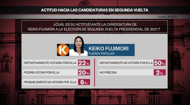 Así ve la población la candidatura de Keiko Fujimori  (IPSOS)