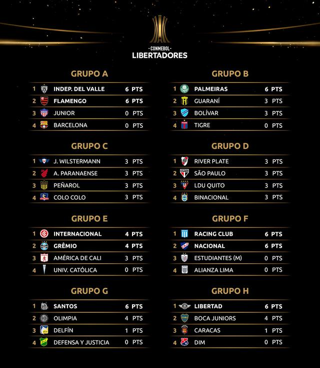 Table of the groups of the Copa Libertadores 2020